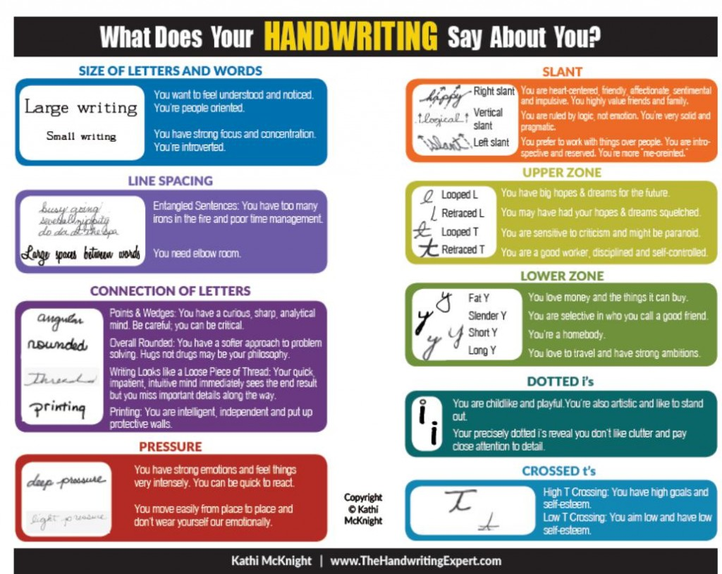 What Does Your Handwriting say
