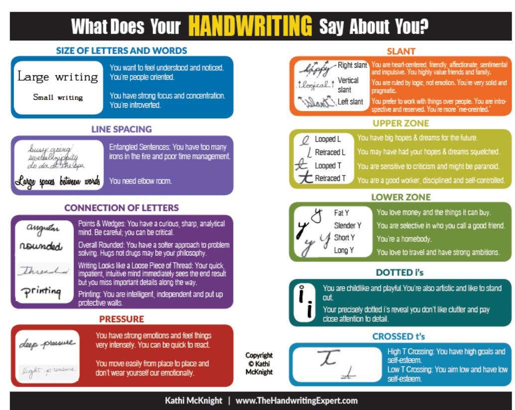 Image result for This Is What Your Handwriting Says About You